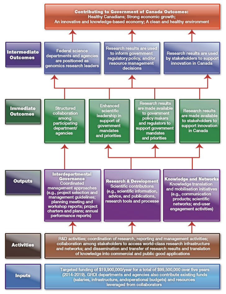 Logic Model for the interdepartmental Genomics Research and Development Initiative Phase VI